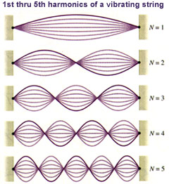 First five harmonics of a vibrating string, showing nodal points